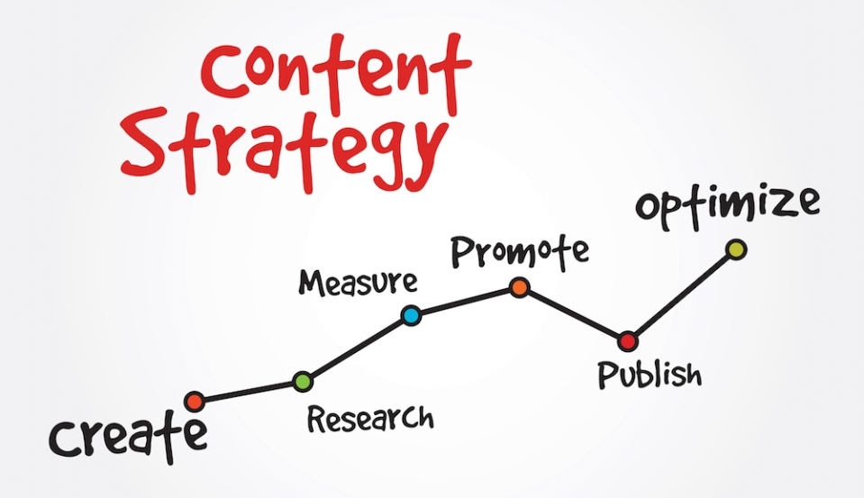 growwithtrellis content strategy