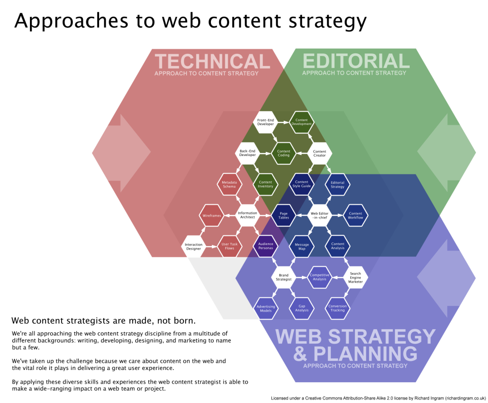 ingram.content_strategy