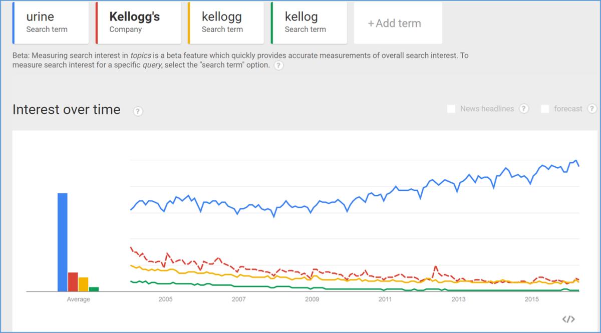google trends high urine